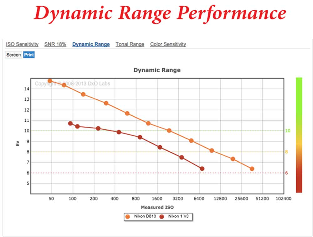 Dynamic-range-performance