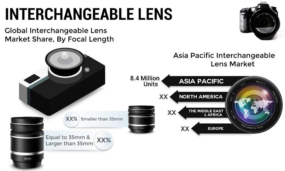 Interchangeable-lens